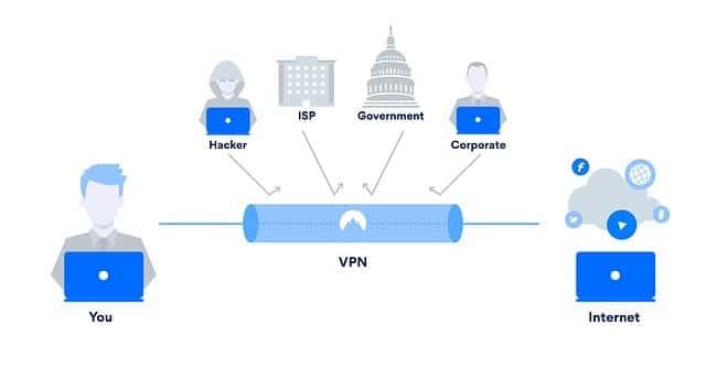 VPN tunneli
