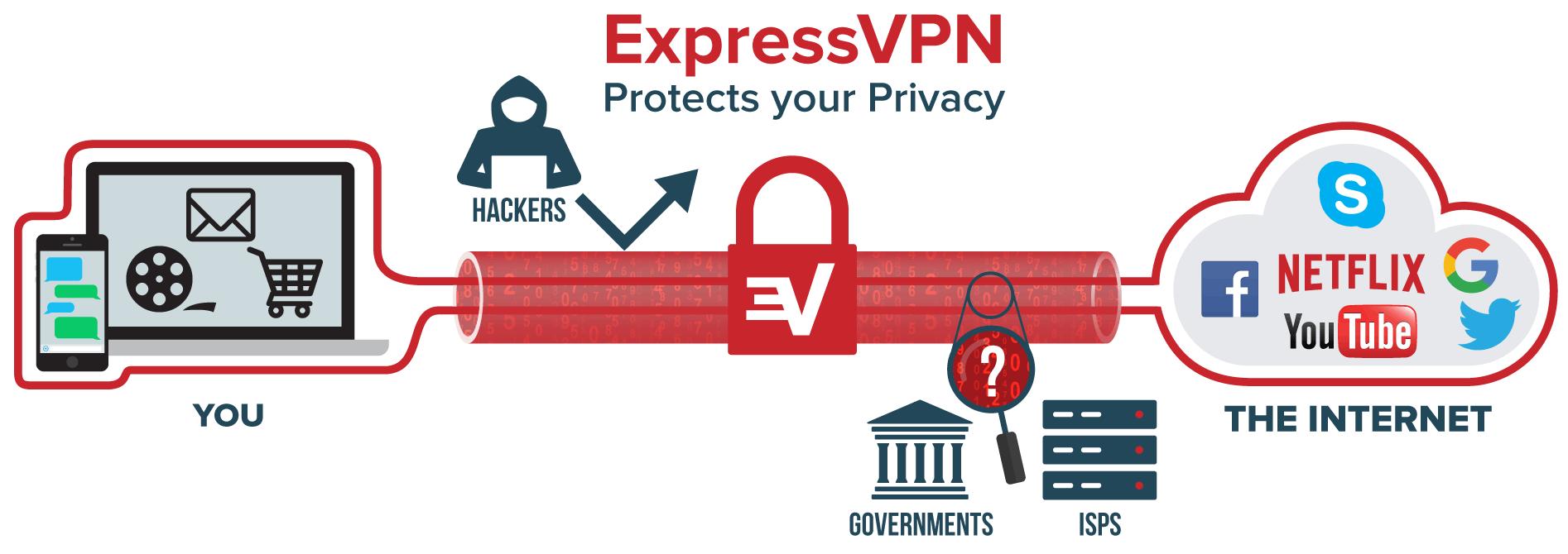 VPN yhteys